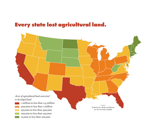 Every State Has Been Losing Farm and Ranchland
